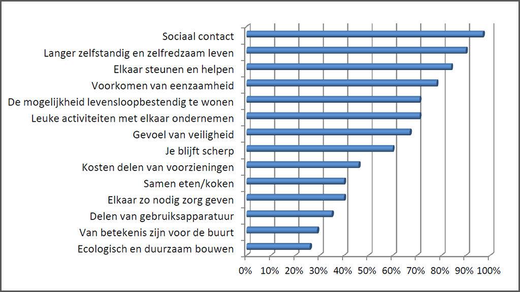 grafiek redenen woongemeenschap