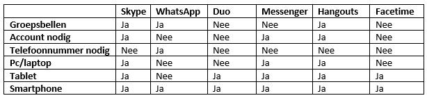 videobellen apps